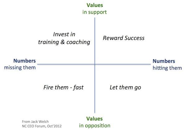 S. Truett Cathy: Character in Leadership