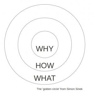 Golden-Circle-by-Simon-Sinek