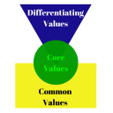 A Better Way to Select Core Values