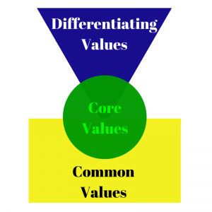 Core-Common-Differentiating-Values